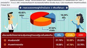 เผยผลสำรวจเศรษฐกิจไทยดีขึ้นหรือไม่ ใน 3 เดือนแรกของปี 61