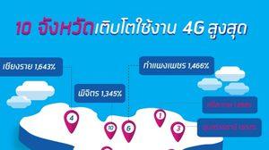 ดีแทคเผยข้อมูล 4G สร้างปรากฏการณ์ใหม่ ดันไทยสู่ยุคดิจิทัล
