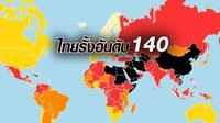 ไทยรั้งอันดับ 140 ดัชนีเสรีภาพสื่อโลกประจำปีนี้