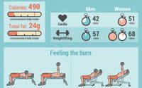 ออกกำลังกายตามอาหารแคลอรี่เยอะ กินอะไรต้องออกเท่าไหร่ มาดู
