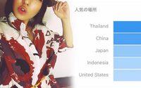 Sola Aoi สุดประหลาดใจ หลังเผยยอดผู้ติดตาม IG พบคนไทยคว้าอันดับ 1