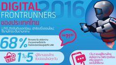 ไทยแลนด์แดนโซเชี่ยล!! Dtac เผยผลวิจัย คนไทยเป็นผู้ใช้งานดิจิทัลมากที่สุด