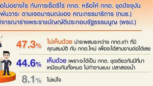 โพลเผยคน 57% เชื่อยังไม่เชื่อเลือกตั้งจะโปร่งใส ไม่ชัด เซ็ตซีโร่ กกต.