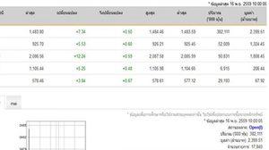 หุ้นไทย เปิดตลาดปรับตัวเพิ่มขึ้น 7.34 จุด