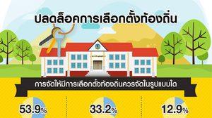 กรุงเทพโพล เผย ปชช. 63% เชื่อปลดล็อกเลือกตั้งท้องถิ่น ทำการเมืองดีขึ้น