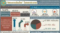 โพลเผย คน 81.88% สนใจวันเลือกตั้ง 60.5% อยากให้มีประชาธิปไตย