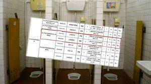 รู้เปล่า? ที่จีนต้องมีใบปริญญาก่อนนะถึงจะทำอาชีพ ผู้จัดการห้องน้ำ ได้