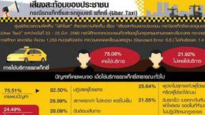 โพลเผย 82.5% พบปัญหาแท็กซี่ปฏิเสธ – 20.59% กังวลด้านความปลอดภัยอูเบอร์