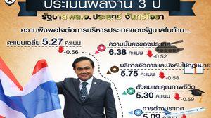 โพลให้คะแนน 3 ปี รัฐบาล จี้ ทำเศรษฐกิจให้ดีขึ้นก่อนจัดเลือกตั้ง
