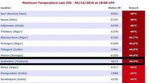 ร้อนตับแตก ! ไทยติด Top 10 ร้อนสุดในโลก ทะลุ 40 องศาฯ