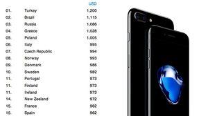 จัดอันดับ!! ราคา iPhone 7 จาก 33 ประเทศ ที่ไหนถูกที่ไหนแพงมัดรวมมาแล้ว