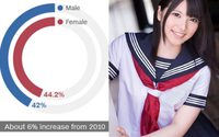 สาวญี่ปุ่นมากกว่า 40% ยังซิงอยู่ เพราะไม่มีเวลาเรื่องความสัมพันธ์