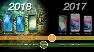 เผยข้อมูลใหม่ iPhone 9 และ Xs จะใช้โมเด็ม intel ทั้งหมด พร้อมรองรับสองซิม