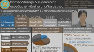 ดุสิตโพลชี้ คดียิ่งลักษณ์ส่งผลการเมือง ทำพรรคเพื่อไทยต้องหาผู้นำใหม่
