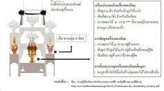 รูปแบบ การจัดโต๊ะ ตั้งเครื่องทองน้อย สักการะ และ ร่วม ถวายความอาลัย พระบาทสมเด็จพระเจ้าอยู่หัวภูมิพลอดุลยเดช