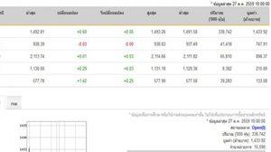'หุ้นไทย' เปิดบวก 0.69 จุด ดัชนีอยู่ที่ 1,492.81 จุด