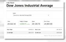 ดาวโจนส์ปิดพุ่งขานรับผลประกอบการบริษัทใหญ่ในสหรัฐฯ