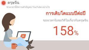 Google เผยประเทศไทยชมวิดีโอช่วงตรุษจีนปี 2559 สูงกว่าปี 2558 ถึง 158%