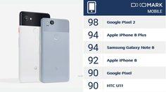 กล้องคู่ต้องชิดซ้าย ผลทดสอบเผย กล้องเดี่ยวจาก Google Pixel 2 ทำคะแนนสูงสุด