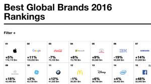 จัดอันดับแบรนด์ที่มีมูลค่าสูงสุดปี 2016 ใครจะเข้าวินปีนี้มาดู
