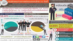 ดุสิตโพล เผย 58.60% มองเลือกตั้ง ปี 62 มีพรรคหลากหลาย