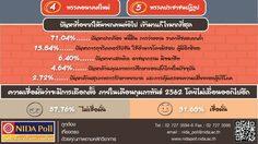 นิด้าโพล เผยปชช. 32.24% หนุน 'ประยุทธ์' เป็นนายกฯ