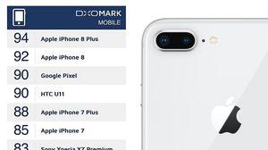 iPhone 8 Plus ทุบสถิติ DxO ขึ้นแท่นกล้องสมาร์ทโฟนที่ ดีที่สุด เท่าที่เคยทดสอบมา