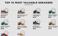 10 อันดับ Sneaker ที่ขายดีที่สุดประจำไตรมาสที่ 3 ของปี 2016