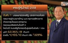 """""""ปราเสริฐ ปราสาททองโอสถ"""" แชมป์เศรษฐีหุ้นไทยปี 58"""